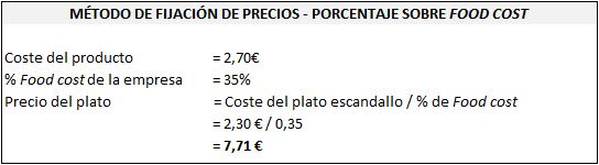 Calcular precio carta plato porcentaje food cost
