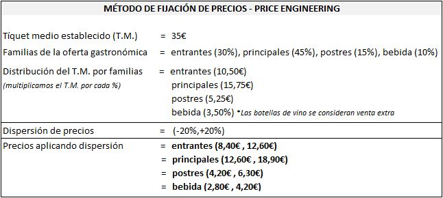 Calcular precio carta plato price engineering