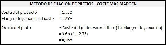 Calcular precio carta plato