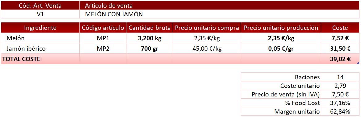 ejemplo calcular coste plato escandallo
