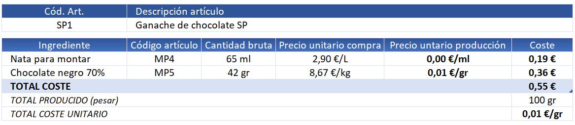 ejemplo calcular coste plato escandallo con subproducto