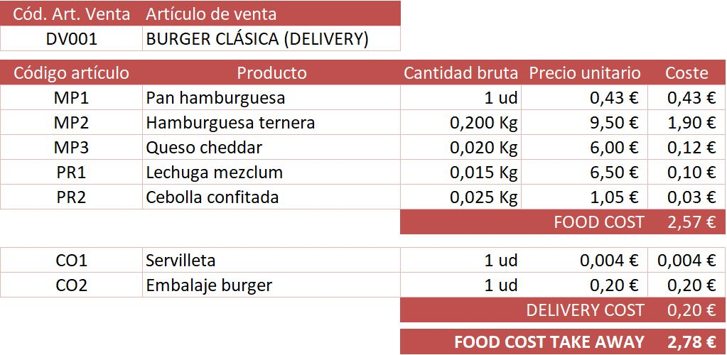ejemplo calcular coste plato escandallo